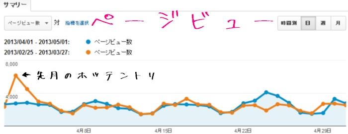 2013年4月のGoogleアナリティクスのページビューデータ