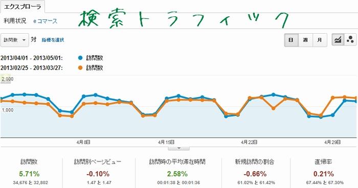 2013年4月の検索経由のアクセスグラフ