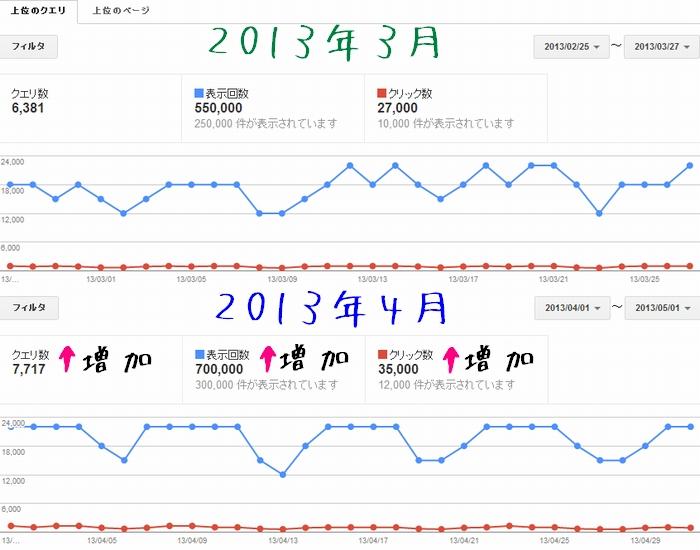 2013年4月分のウェブマスターツールの検索クエリデータ