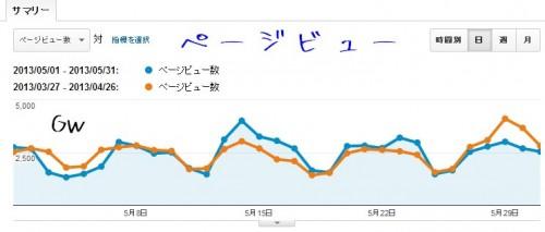 2013年5月のGoogleアナリティクスのページビューのデータ