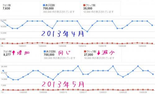 2013年5月のアクセス解析のデータ