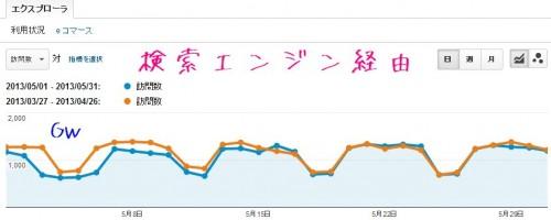 2013年5月分の検索経由のトラフィック数