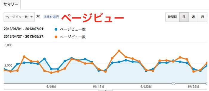 2013年6月分のアクセス解析のページビュー数のデータ