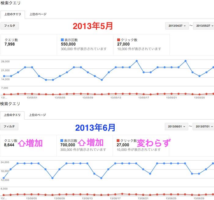 2013年5月と6月の検索クエリの比較画像