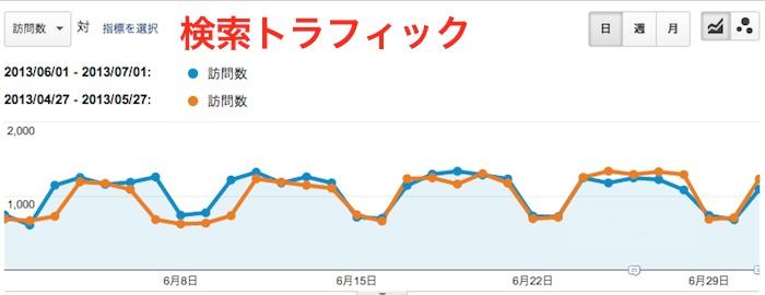 2013年6月の検索経由のトラフィック数のキャプチャー画像