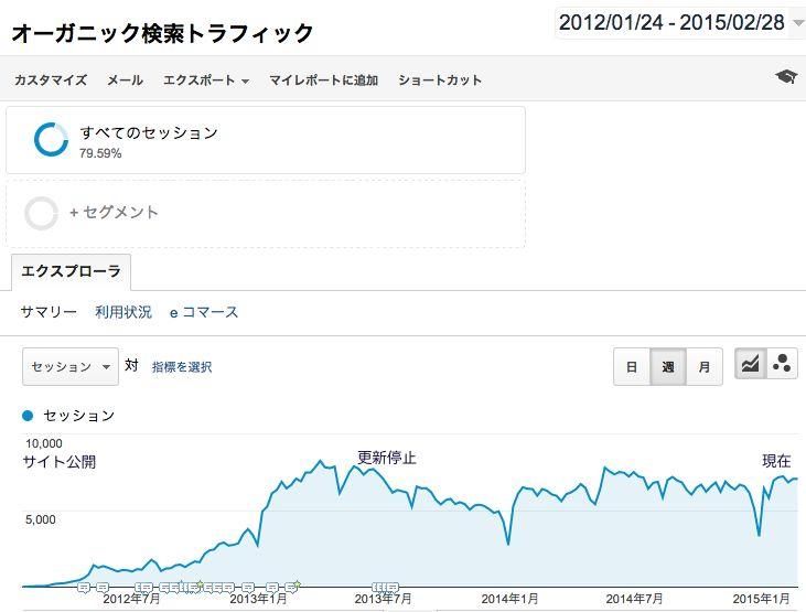 2012年1月から2015年2月までのGoogleAnalyticsのデータ